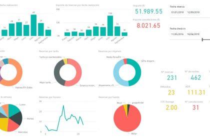 Big Data para hoteles